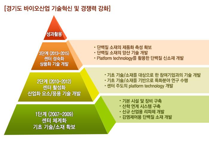 연구개발 목표_경기도 바이오산업 기술혁신 및 경쟁력 강화